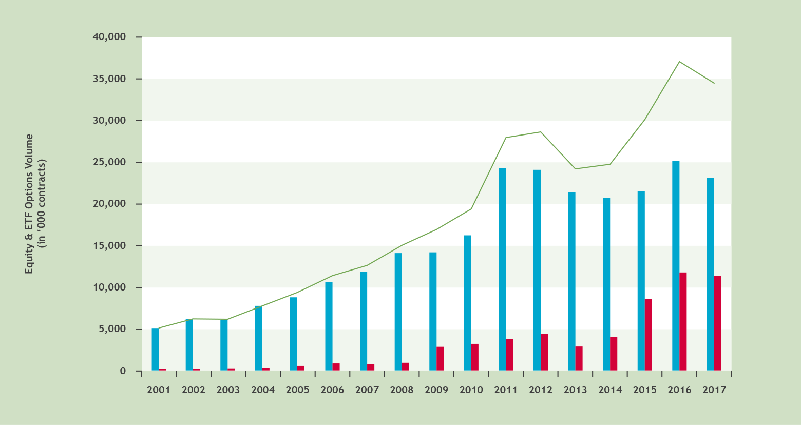Chart 1: Equity and ETF options grew by 173% in Canada in the last decade Source: TMX